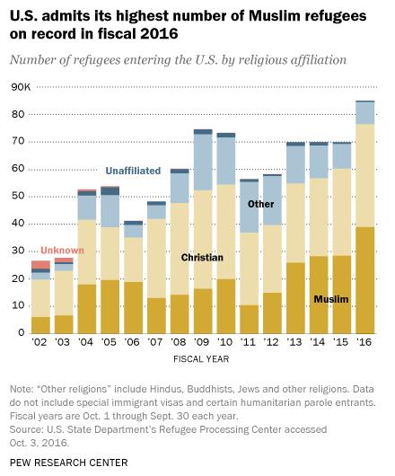 muslim-refugees